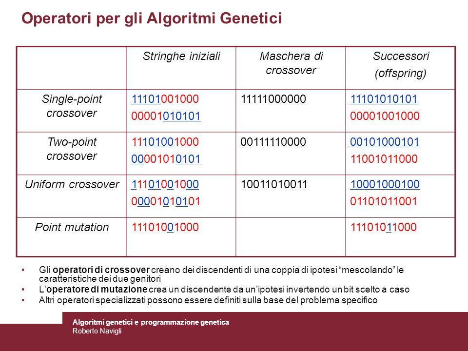 Algoritmi genetici e programmazione genetica Roberto Navigli Learning Monna Lisa (!) 0) Inizializza una stringa di DNA casuale per la renderizzazione di poligoni (50 poligoni massimo) 1) Copia la sequenza attuale e mutala leggermente 2) Usa il nuovo DNA per renderizzare i poligoni su tela 3) Confronta la tela con limmagine sorgente 4) Se la nuova immagine sembra più somigliante allimmagine sorgente rispetto alla precedente, sovrascrivi il nuovo DNA con il precedente 5) Ripeti dal passo 1