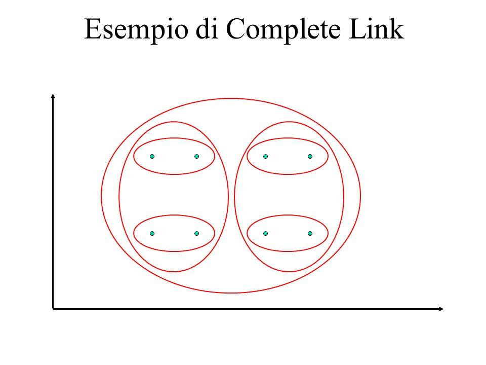 Esempio di Complete Link