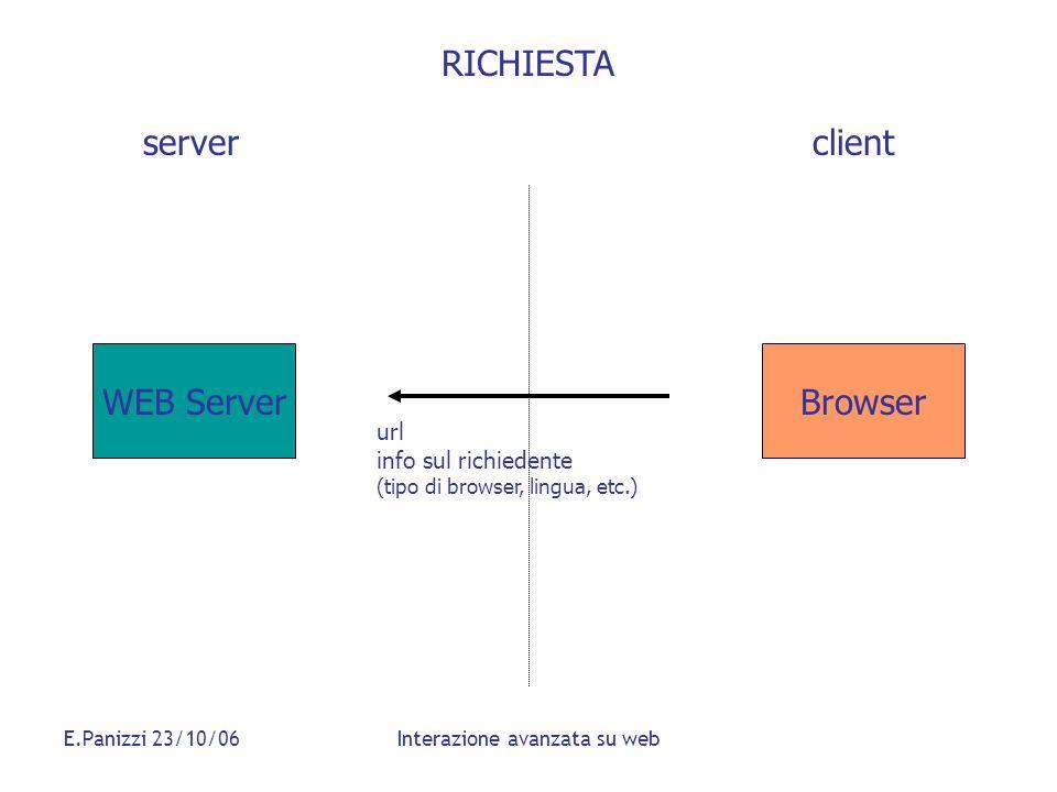 E.Panizzi 23/10/06Interazione avanzata su web RICHIESTA WEB Server serverclient Browser url info sul richiedente (tipo di browser, lingua, etc.)
