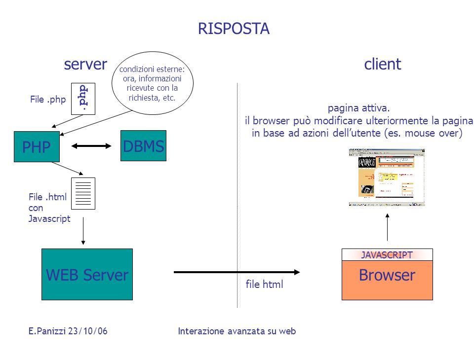 E.Panizzi 23/10/06Interazione avanzata su web File.php WEB ServerBrowser RISPOSTA serverclient.php PHP File.html con Javascript DBMS file html pagina