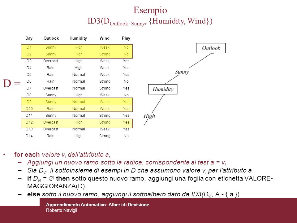 Apprendimento Automatico: Alberi di Decisione Roberto Navigli D = Day OutlookHumidity Wind Play D1 Sunny High Weak No D2 Sunny High Strong No D3 Overc