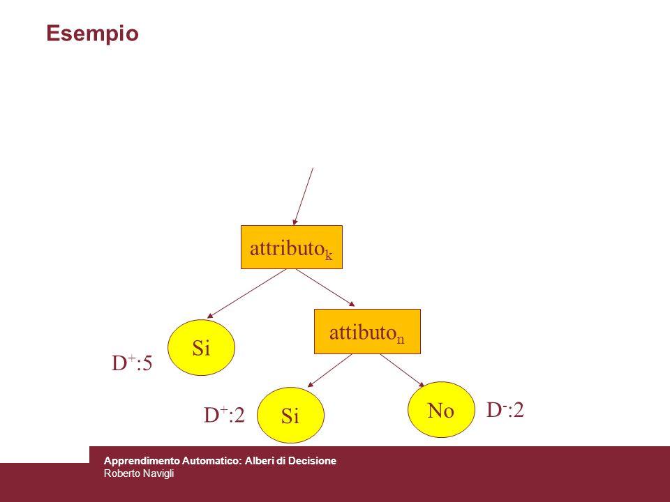 Apprendimento Automatico: Alberi di Decisione Roberto Navigli Esempio attibuto n Si No D + :5 D + :2 D - :2 attributo k