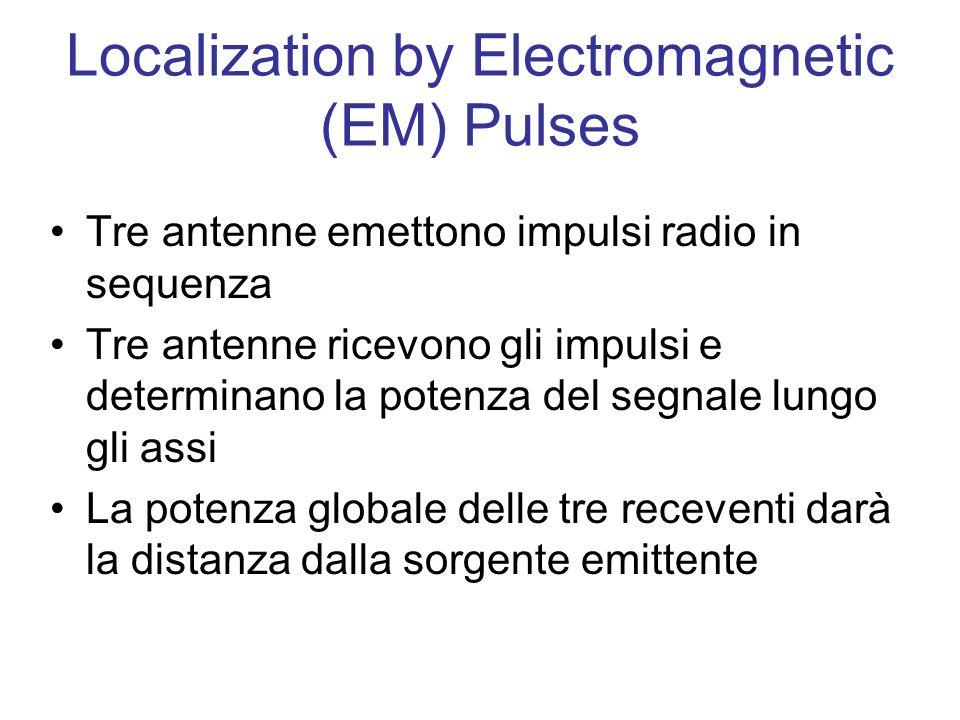 Localization by Electromagnetic (EM) Pulses Tre antenne emettono impulsi radio in sequenza Tre antenne ricevono gli impulsi e determinano la potenza del segnale lungo gli assi La potenza globale delle tre receventi darà la distanza dalla sorgente emittente