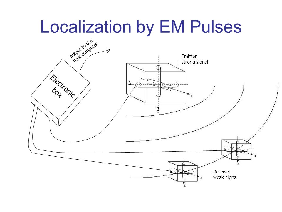 Localization by EM Pulses Electronic box output to the host computer Receiver weak signal Emitter strong signal