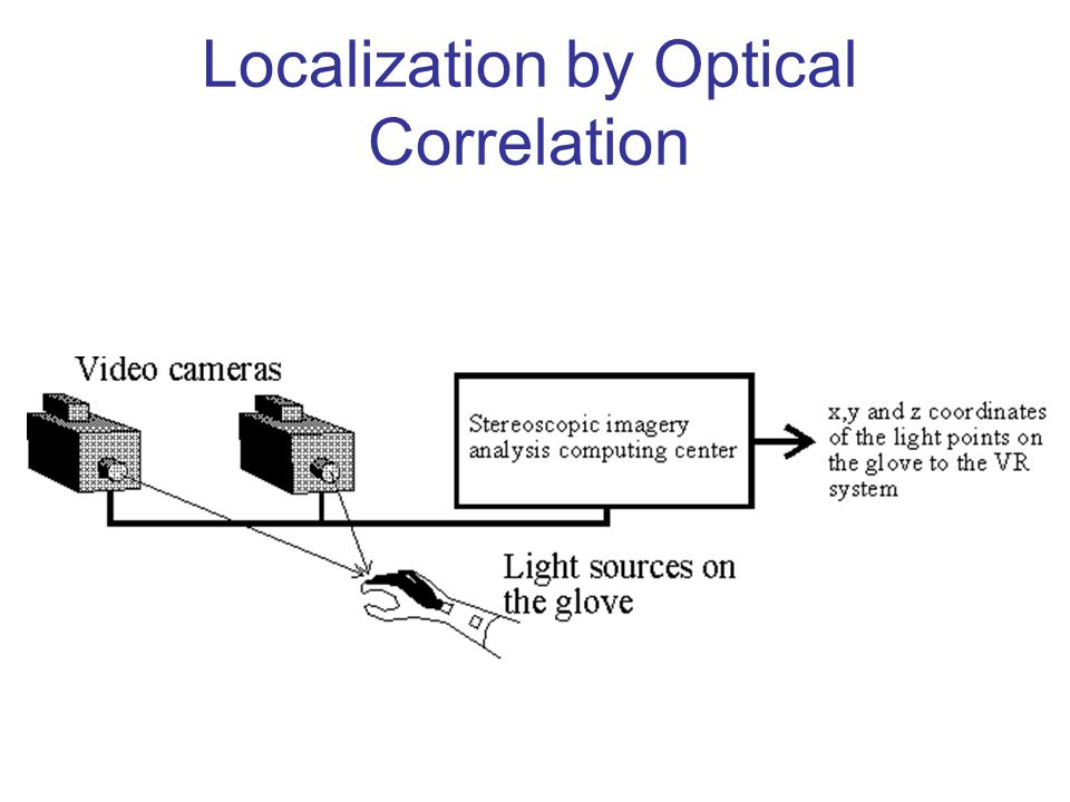Localization by Optical Correlation