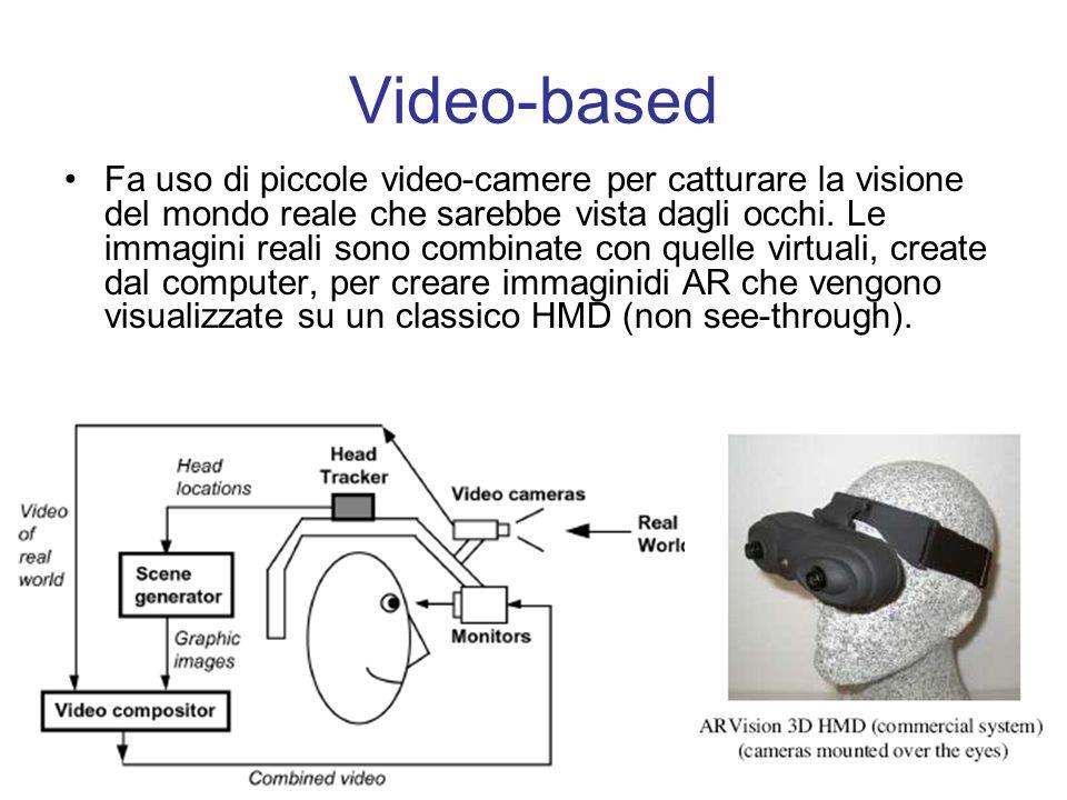 Video-based Fa uso di piccole video-camere per catturare la visione del mondo reale che sarebbe vista dagli occhi.