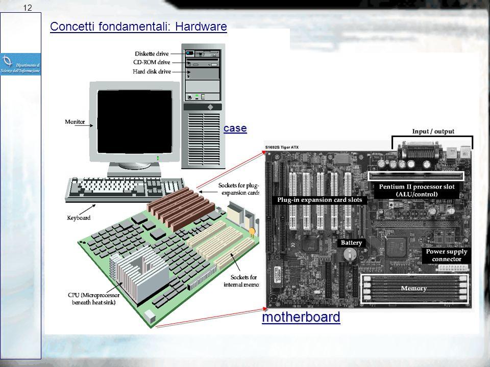 Concetti fondamentali: Hardware e Software Insieme dei componenti fisici di cui e costituito il calcolatore: scheda madre (CPU, memorie) unita perifer