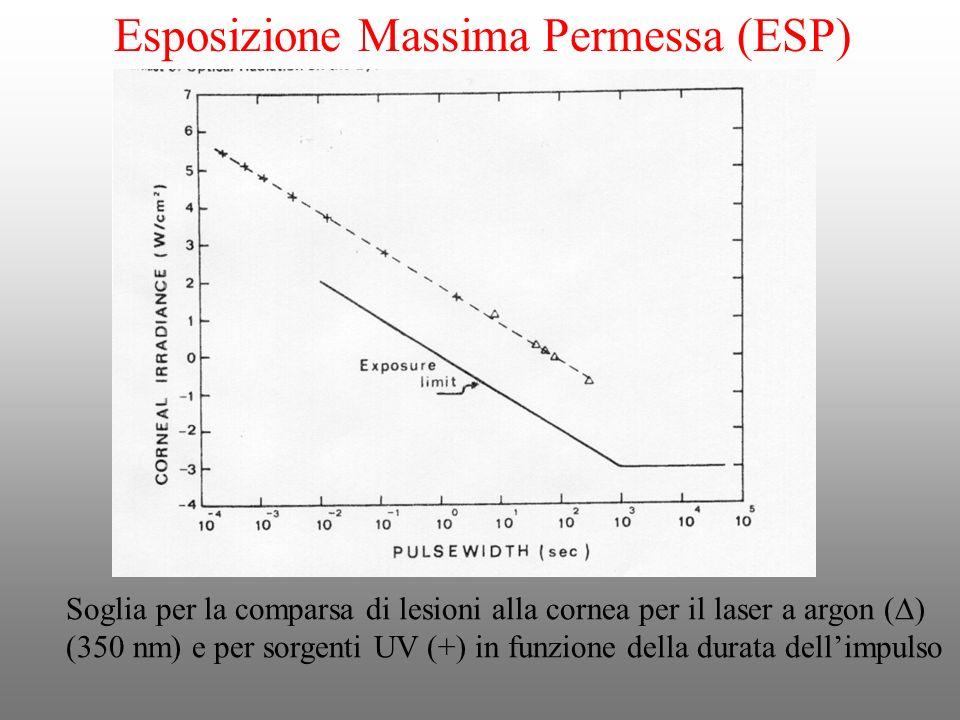 Soglia per la comparsa di lesioni alla cornea per il laser a argon ( ) (350 nm) e per sorgenti UV (+) in funzione della durata dellimpulso Esposizione