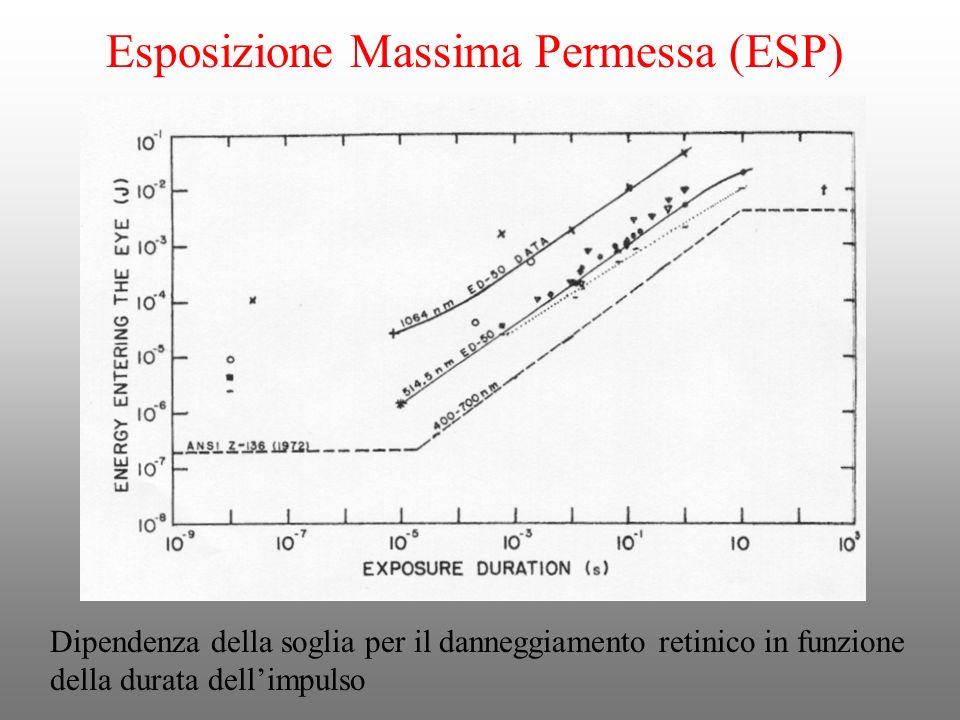 Dipendenza della soglia per il danneggiamento retinico in funzione della durata dellimpulso Esposizione Massima Permessa (ESP)