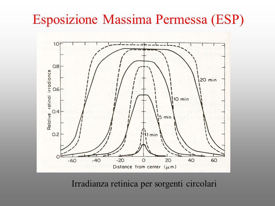 Irradianza retinica per sorgenti circolari Esposizione Massima Permessa (ESP)