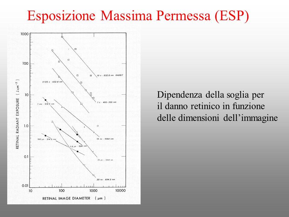Dipendenza della soglia per il danno retinico in funzione delle dimensioni dellimmagine Esposizione Massima Permessa (ESP)