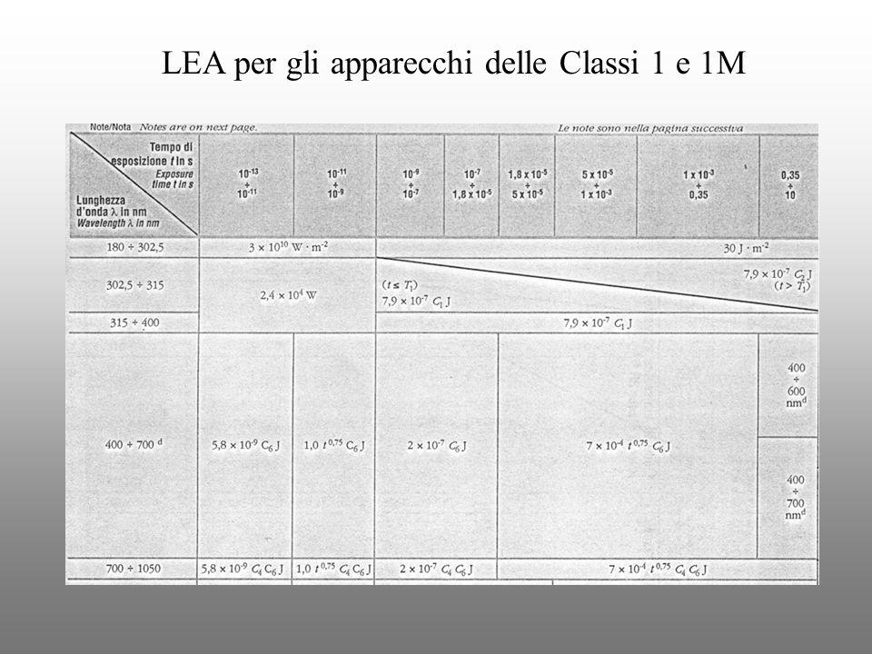 LEA per gli apparecchi delle Classi 1 e 1M