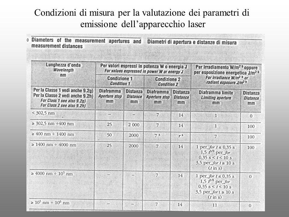Condizioni di misura per la valutazione dei parametri di emissione dellapparecchio laser