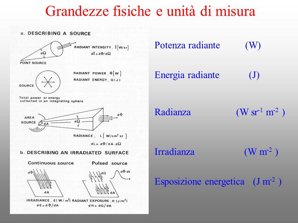 Potenza radiante (W) Energia radiante (J) Radianza (W sr -1 m -2 ) Irradianza (W m -2 ) Esposizione energetica (J m -2 ) Grandezze fisiche e unità di