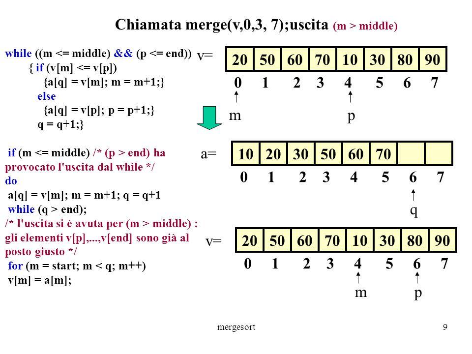 mergesort9 20506070 0 1 2 3 4 5 6 7 10308090 10203050 0 1 2 3 4 5 6 7 6070 m p q 20506070 0 1 2 3 4 5 6 7 10308090 m p Chiamata merge(v,0,3, 7);uscita (m > middle) while ((m <= middle) && (p <= end)) { if (v[m] <= v[p]) {a[q] = v[m]; m = m+1;} else {a[q] = v[p]; p = p+1;} q = q+1;} if (m end) ha provocato l uscita dal while */ do a[q] = v[m]; m = m+1; q = q+1 while (q > end); /* l uscita si è avuta per (m > middle) : gli elementi v[p],...,v[end] sono già al posto giusto */ for (m = start; m < q; m++) v[m] = a[m]; v= a= v=
