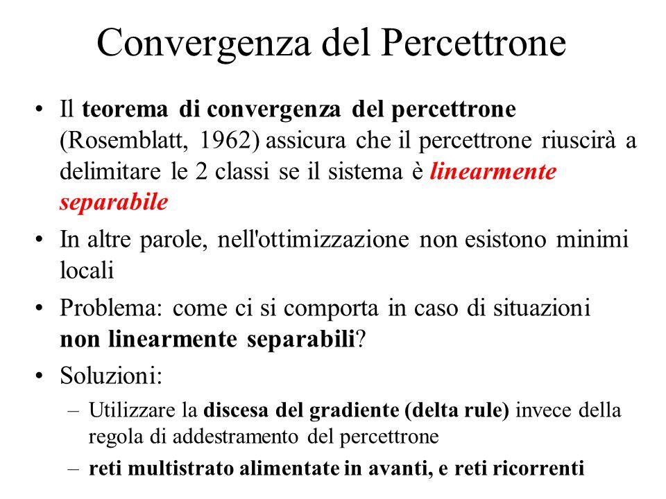 Convergenza del Percettrone Il teorema di convergenza del percettrone (Rosemblatt, 1962) assicura che il percettrone riuscirà a delimitare le 2 classi