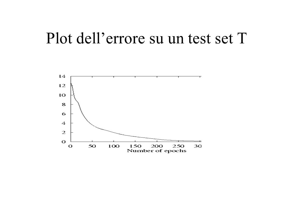Plot dellerrore su un test set T