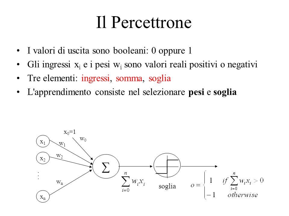 Spiegazione della regola di propagazione dellerrore allindietro Supponiamo di dover imparare solo due pesi.
