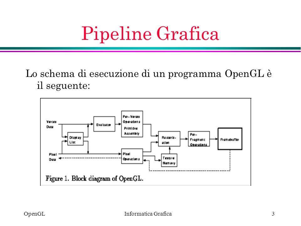 Informatica Grafica OpenGL3 Pipeline Grafica Lo schema di esecuzione di un programma OpenGL è il seguente: