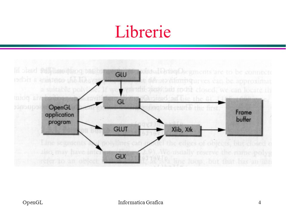 Informatica Grafica OpenGL4 Librerie