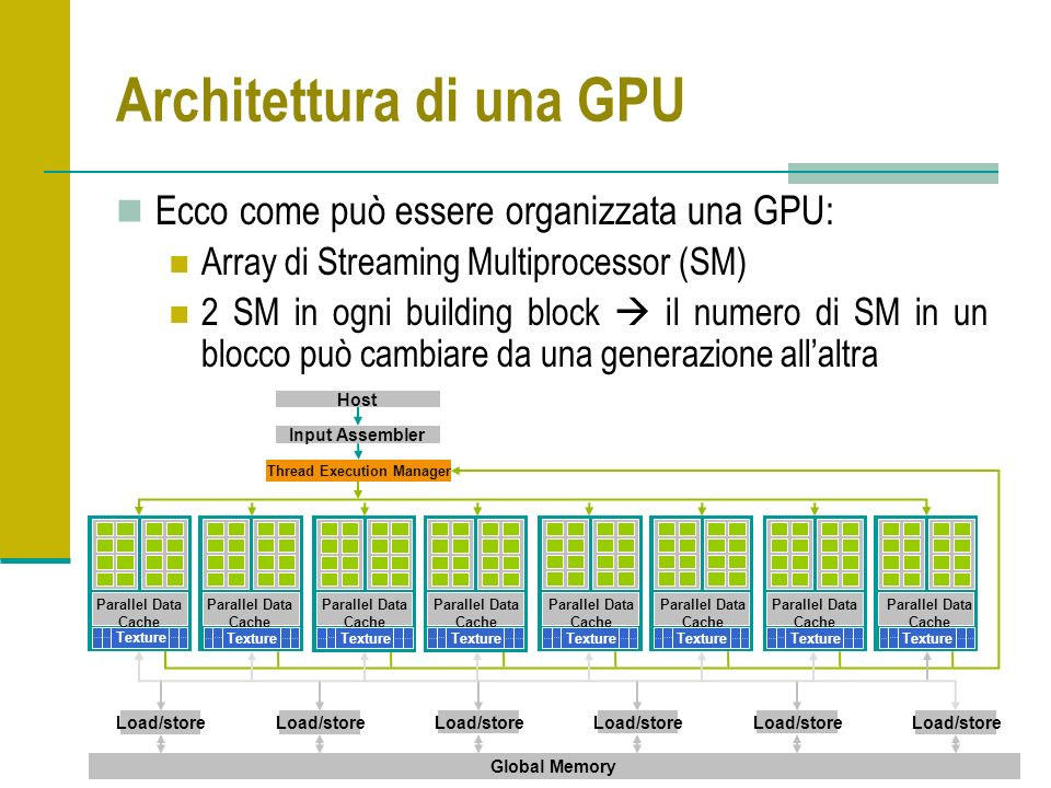 Architettura di una GPU Ecco come può essere organizzata una GPU: Array di Streaming Multiprocessor (SM) 2 SM in ogni building block il numero di SM in un blocco può cambiare da una generazione allaltra