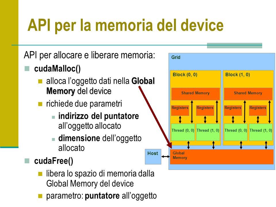 API per la memoria del device API per allocare e liberare memoria: cudaMalloc() Global Memory del device alloca loggetto dati nella Global Memory del device richiede due parametri indirizzo del puntatore alloggetto allocato dimensione delloggetto allocato cudaFree() libera lo spazio di memoria dalla Global Memory del device parametro: puntatore alloggetto Grid Global Memory Block (0, 0) Shared Memory Thread (0, 0) Registers Thread (1, 0) Registers Block (1, 0) Shared Memory Thread (0, 0) Registers Thread (1, 0) Registers Host