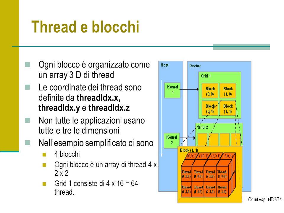 41 Thread e blocchi Ogni blocco è organizzato come un array 3 D di thread Le coordinate dei thread sono definite da threadIdx.x, threadIdx.y e threadIdx.z Non tutte le applicazioni usano tutte e tre le dimensioni Nellesempio semplificato ci sono 4 blocchi Ogni blocco è un array di thread 4 x 2 x 2 Grid 1 consiste di 4 x 16 = 64 thread.