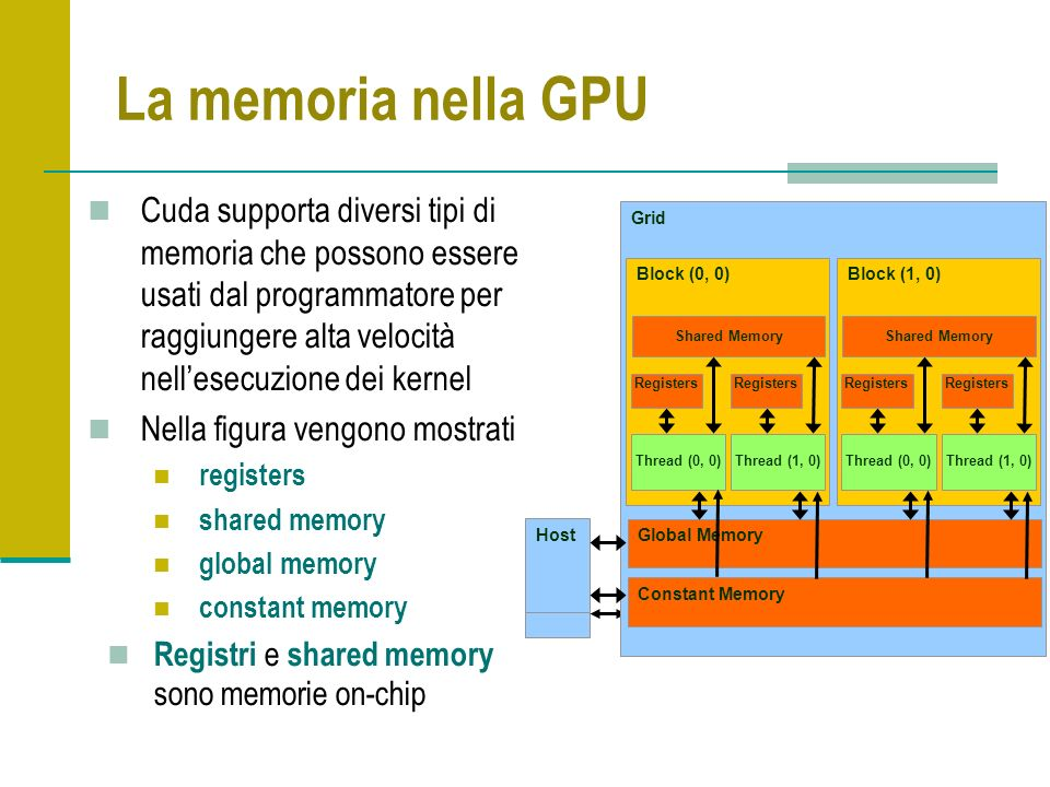 La memoria nella GPU Cuda supporta diversi tipi di memoria che possono essere usati dal programmatore per raggiungere alta velocità nellesecuzione dei kernel Nella figura vengono mostrati registers shared memory global memory constant memory Registri e shared memory sono memorie on-chip Grid Global Memory Block (0, 0) Shared Memory Thread (0, 0) Registers Thread (1, 0) Registers Block (1, 0) Shared Memory Thread (0, 0) Registers Thread (1, 0) Registers Host Grid Global Memory Block (0, 0) Shared Memory Thread (0, 0) Registers Thread (1, 0) Registers Block (1, 0) Shared Memory Thread (0, 0) Registers Thread (1, 0) Registers Host Constant Memory