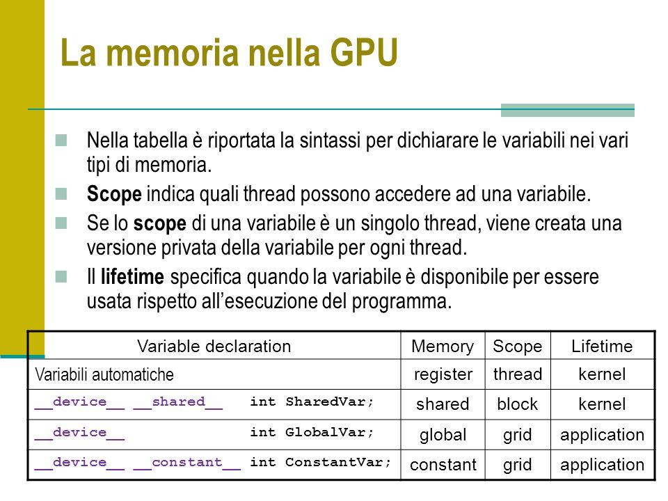 La memoria nella GPU Nella tabella è riportata la sintassi per dichiarare le variabili nei vari tipi di memoria. Scope indica quali thread possono acc