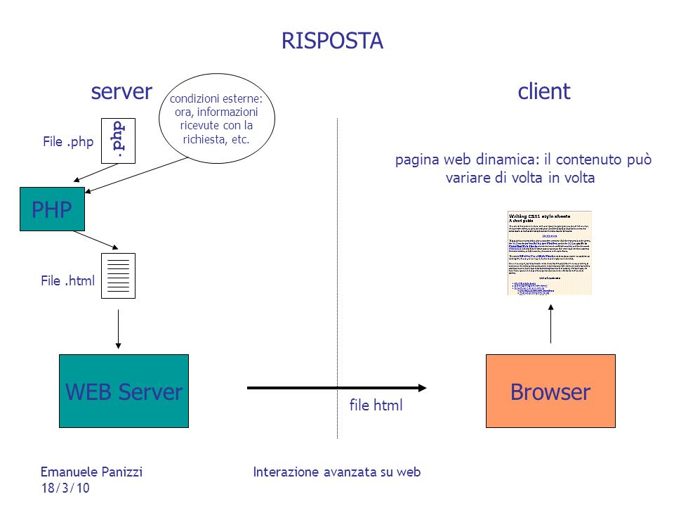 Emanuele Panizzi 18/3/10 Interazione avanzata su web File.php WEB ServerBrowser RISPOSTA serverclient.php PHP File.html DBMS file html pagina web dinamica: il contenuto può variare di volta in volta e da utente a utente condizioni esterne: ora, informazioni ricevute con la richiesta, etc.