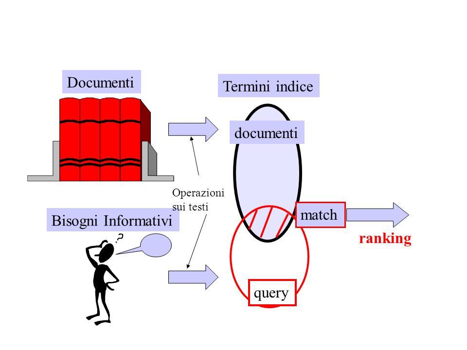 Documenti Bisogni Informativi Termini indice documenti query match ranking Operazioni sui testi