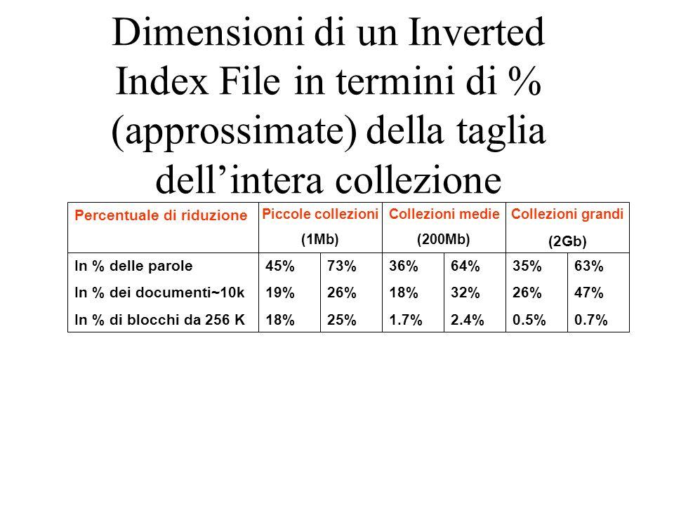 Dimensioni di un Inverted Index File in termini di % (approssimate) della taglia dellintera collezione 45% 19% 18% 73% 26% 25% 36% 18% 1.7% 64% 32% 2.4% 35% 26% 0.5% 63% 47% 0.7% In % delle parole In % dei documenti~10k In % di blocchi da 256 K Percentuale di riduzione Piccole collezioni (1Mb) Collezioni medie (200Mb) Collezioni grandi (2Gb)