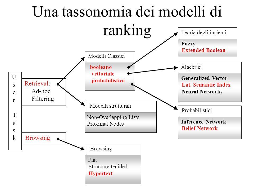 Una tassonomia dei modelli di ranking Non-Overlapping Lists Proximal Nodes Modelli strutturali Retrieval: Ad-hoc Filtering Browsing U s e r T a s k Modelli Classici booleano vettoriale probabilistico Teoria degli insiemi Fuzzy Extended Boolean Probabilistici Inference Network Belief Network Algebrici Generalized Vector Lat.