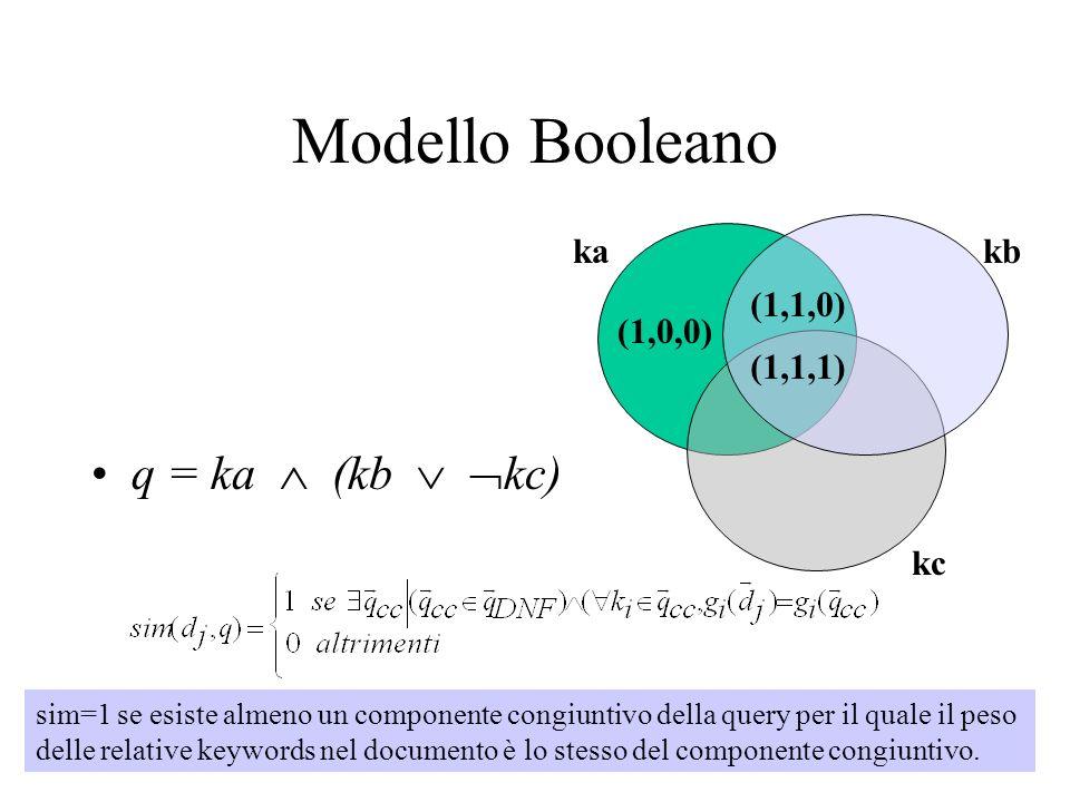 Modello Booleano q = ka (kb kc) (1,1,1) (1,0,0) (1,1,0) kakb kc sim=1 se esiste almeno un componente congiuntivo della query per il quale il peso delle relative keywords nel documento è lo stesso del componente congiuntivo.