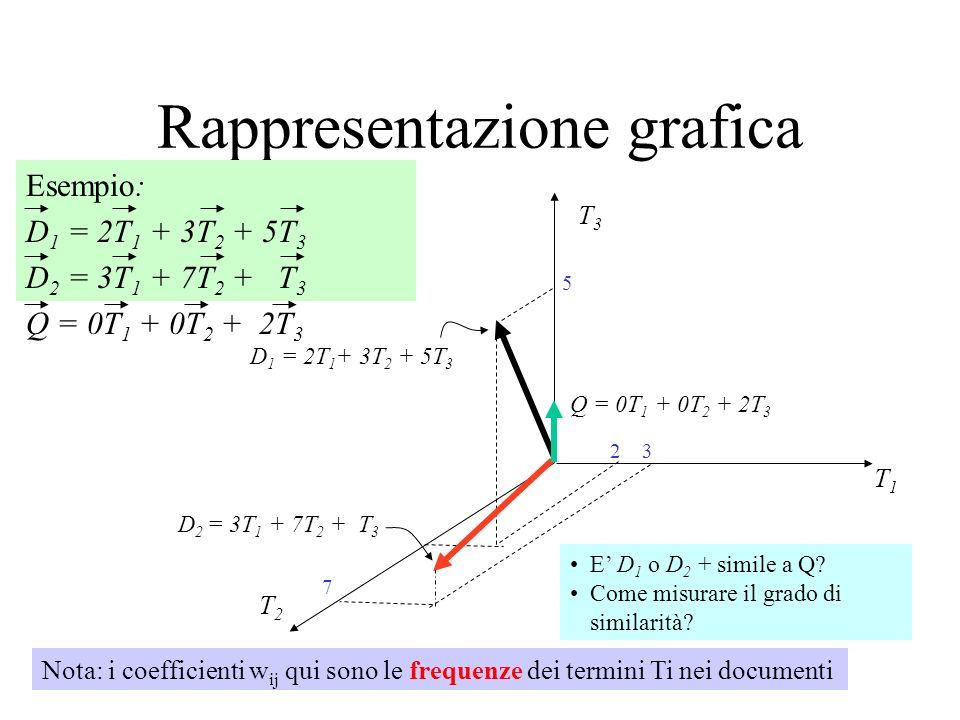 Rappresentazione grafica Esempio: D 1 = 2T 1 + 3T 2 + 5T 3 D 2 = 3T 1 + 7T 2 + T 3 Q = 0T 1 + 0T 2 + 2T 3 T3T3 T1T1 T2T2 D 1 = 2T 1 + 3T 2 + 5T 3 D 2 = 3T 1 + 7T 2 + T 3 Q = 0T 1 + 0T 2 + 2T 3 7 32 5 E D 1 o D 2 + simile a Q.
