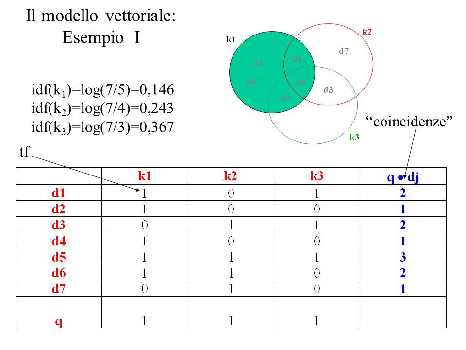 Il modello vettoriale: Esempio I d1 d2 d3 d4d5 d6 d7 k1 k2 k3 idf(k 1 )=log(7/5)=0,146 idf(k 2 )=log(7/4)=0,243 idf(k 3 )=log(7/3)=0,367 tf coincidenze