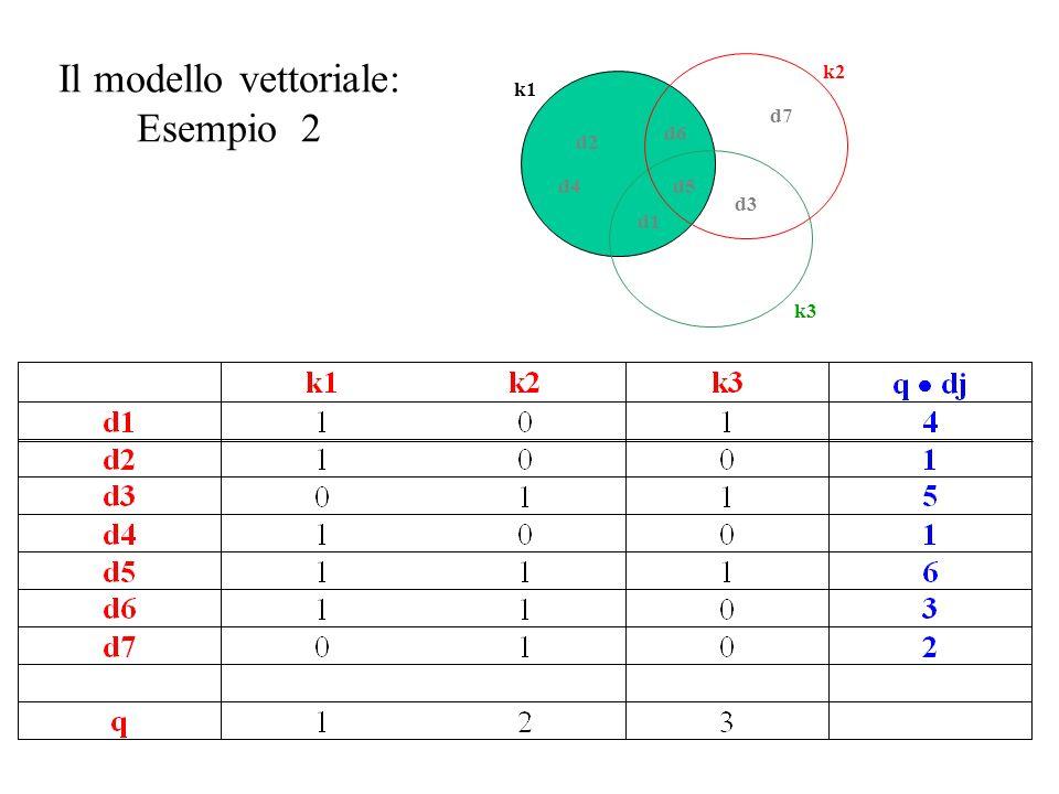 Il modello vettoriale: Esempio 2 d1 d2 d3 d4d5 d6 d7 k1 k2 k3