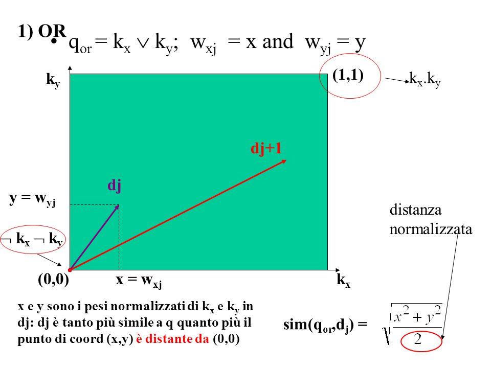 q or = k x k y ; w xj = x and w yj = y dj dj+1 y = w yj x = w xj (0,0)kxkx kyky sim(q or,d j ) = x e y sono i pesi normalizzati di k x e k y in dj: dj è tanto più simile a q quanto più il punto di coord (x,y) è distante da (0,0) k x k y (1,1) k x.k y distanza normalizzata 1) OR