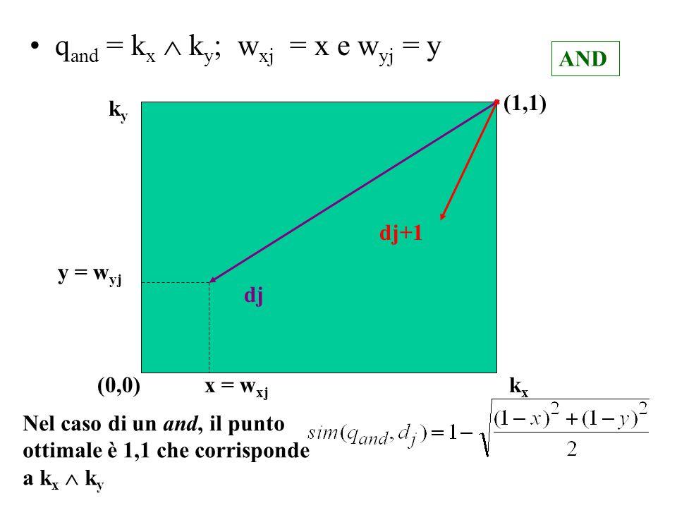 q and = k x k y ; w xj = x e w yj = y dj dj+1 y = w yj x = w xj (0,0) (1,1) kxkx kyky AND Nel caso di un and, il punto ottimale è 1,1 che corrisponde a k x k y