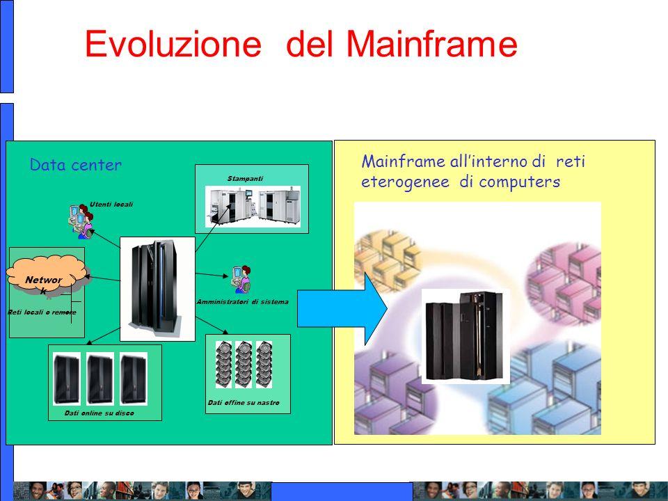 Evoluzione del Mainframe Dati online su disco Dati offine su nastro Networ k Utenti locali Reti locali o remore Amministratori di sistema Stampanti Ma
