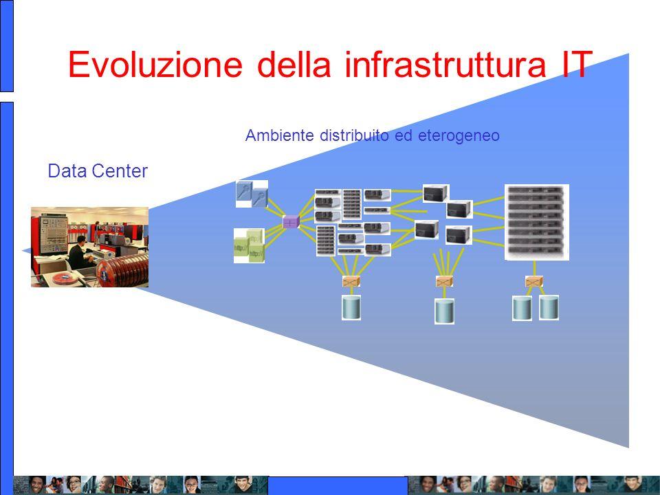 Ambiente distribuito ed eterogeneo Evoluzione della infrastruttura IT Data Center