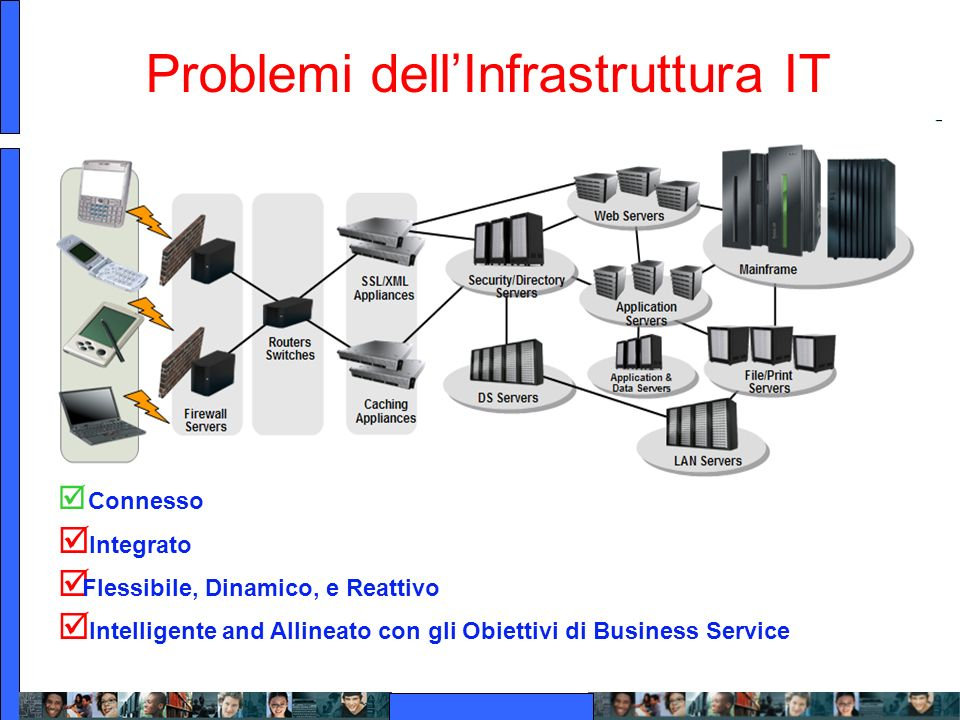 Problemi dellInfrastruttura IT Connesso Integrato Flessibile, Dinamico, e Reattivo Intelligente and Allineato con gli Obiettivi di Business Service