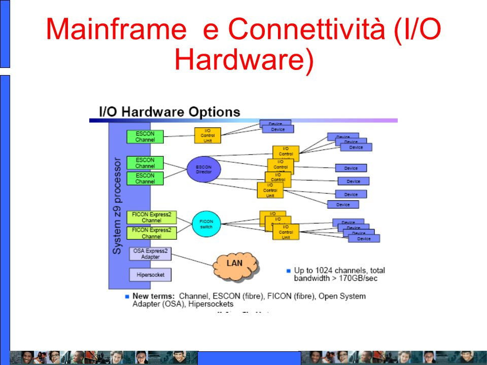 Mainframe e Connettività (I/O Hardware)
