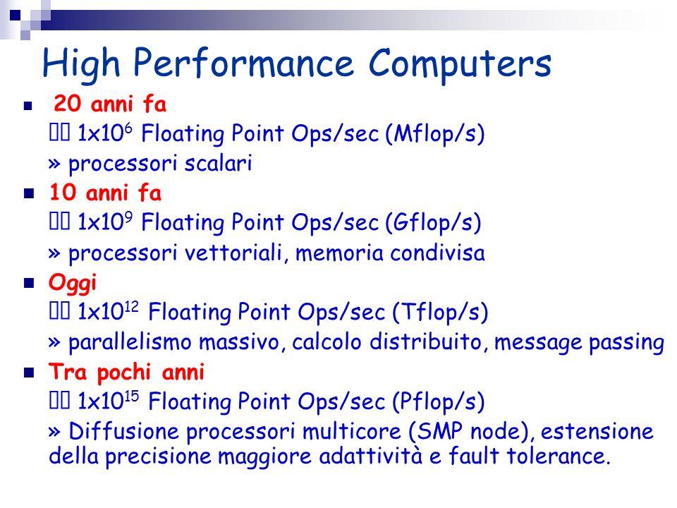 High Performance Computers 20 anni fa 1x10 6 Floating Point Ops/sec (Mflop/s) » processori scalari 10 anni fa 1x10 9 Floating Point Ops/sec (Gflop/s)