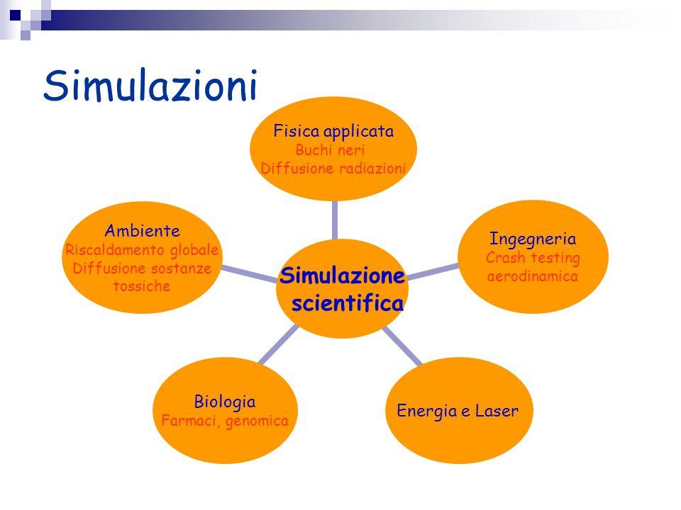 Simulazioni Simulazione scientifica Fisica applicata Buchi neri Diffusione radiazioni Ingegneria Crash testing aerodinamica Energia e Laser Biologia F
