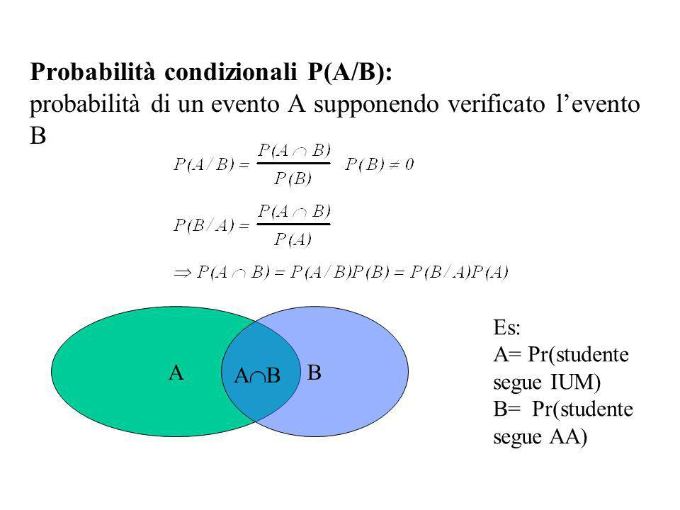 Assiomi del calcolo delle probabilità Indichiamo con P(A) la probabilità (probability mass) di un evento A (es: x=1, o x pari) Per ogni coppia di even