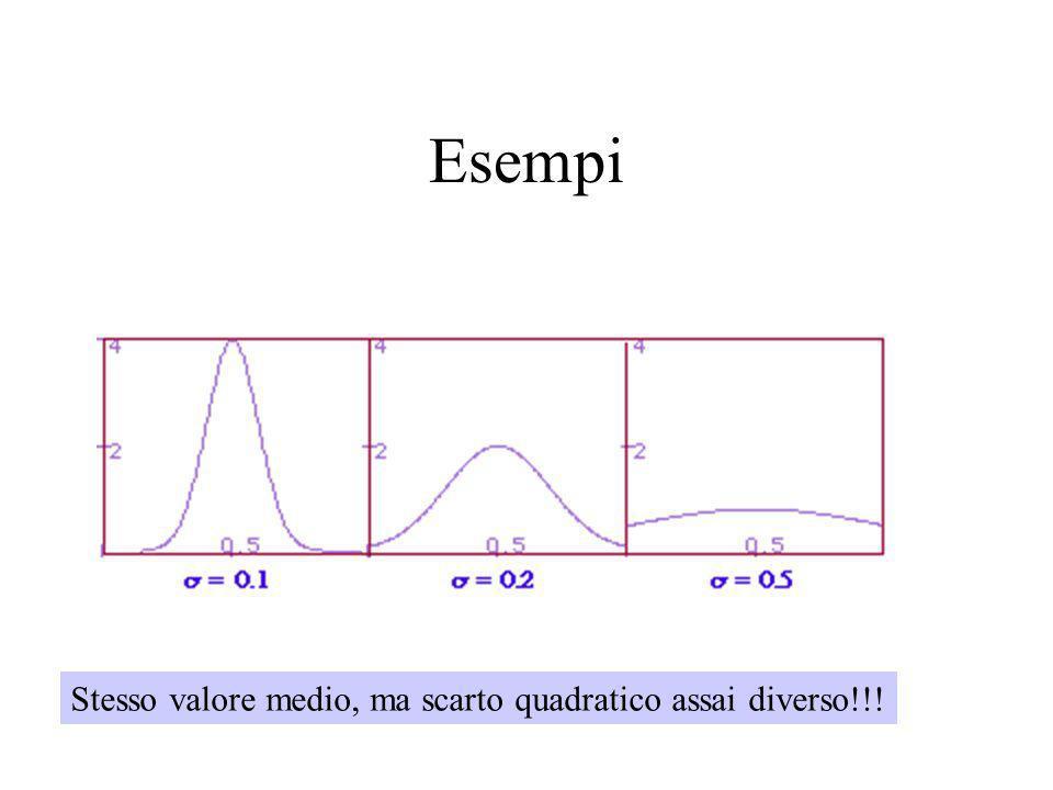 Varianza Varianza di una distribuzione di probabilità p X (x): v.a. continua v.a. discreta La varianza indica la dispersione della v.a. rispetto al su