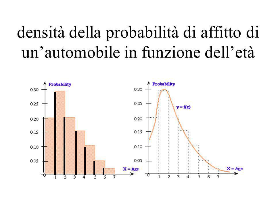 densità della probabilità di affitto di unautomobile in funzione delletà