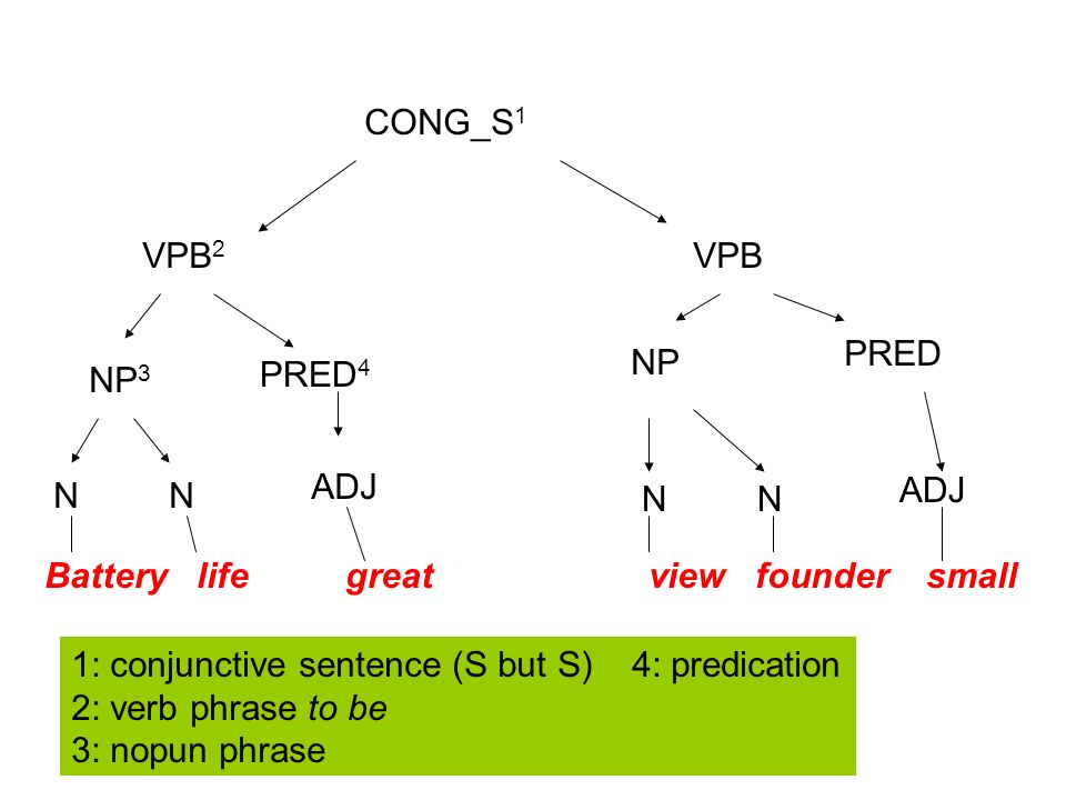 CONG_S 1 VPB 2 VPB NP 3 PRED 4 NP PRED NN ADJ NN Battery life great view founder small 1: conjunctive sentence (S but S) 4: predication 2: verb phrase
