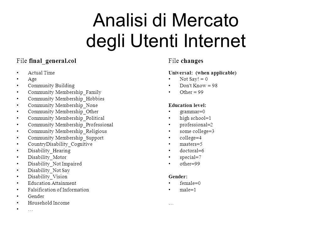 Analisi di Mercato degli Utenti Internet File final_general.col Actual Time Age Community Building Community Membership_Family Community Membership_Hobbies Community Membership_None Community Membership_Other Community Membership_Political Community Membership_Professional Community Membership_Religious Community Membership_Support CountryDisability_Cognitive Disability_Hearing Disability_Motor Disability_Not Impaired Disability_Not Say Disability_Vision Education Attainment Falsification of Information Gender Household Income … File changes Universal: (when applicable) Not Say.